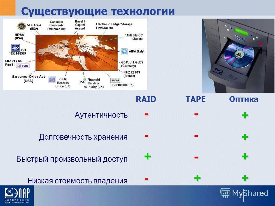 Существующие технологии TAPERAIDОптика Аутентичность Долговечность хранения Быстрый произвольный доступ Низкая стоимость владения - - - + + + + + + - - - 15