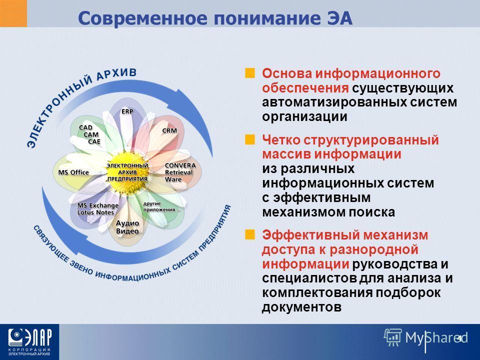 Современное понимание ЭА Основа информационного обеспечения существующих автоматизированных систем организации Четко структурированный массив информации из различных информационных систем с эффективным механизмом поиска Эффективный механизм доступа к