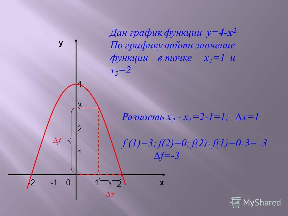 4 3 2 1 у х 2 -210 Дан график функции у=4-х 2 По графику найти значение функции в точке х 1 =1 и х 2 =2 Разность х 2 - х 1 =2-1=1; x=1 f (1)=3; f(2)=0; f(2)- f(1)=0-3= -3 f=-3 x f