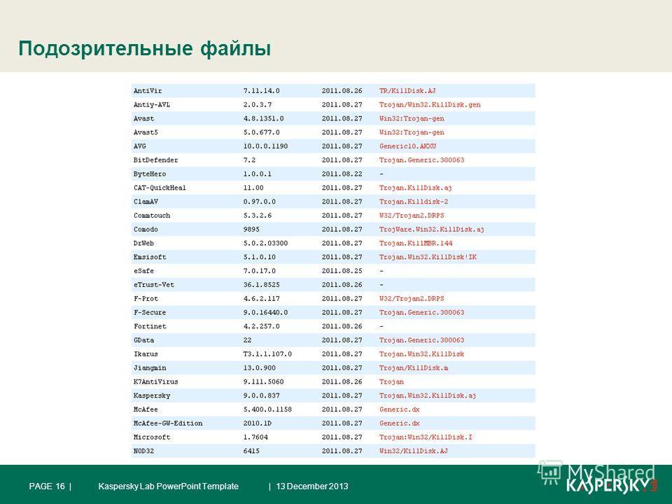 Подозрительные файлы | 13 December 2013PAGE 16 |Kaspersky Lab PowerPoint Template