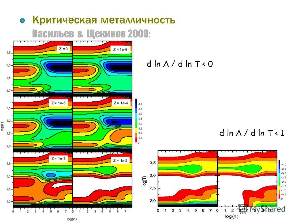 Васильев & Щекинов 2009: Критическая металличность d ln Λ / d ln T < 0 d ln Λ / d ln T < 1