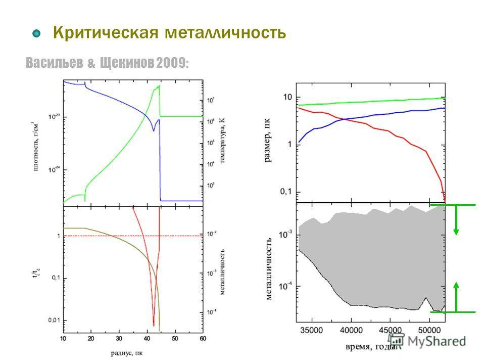 Васильев & Щекинов 2009: Критическая металличность