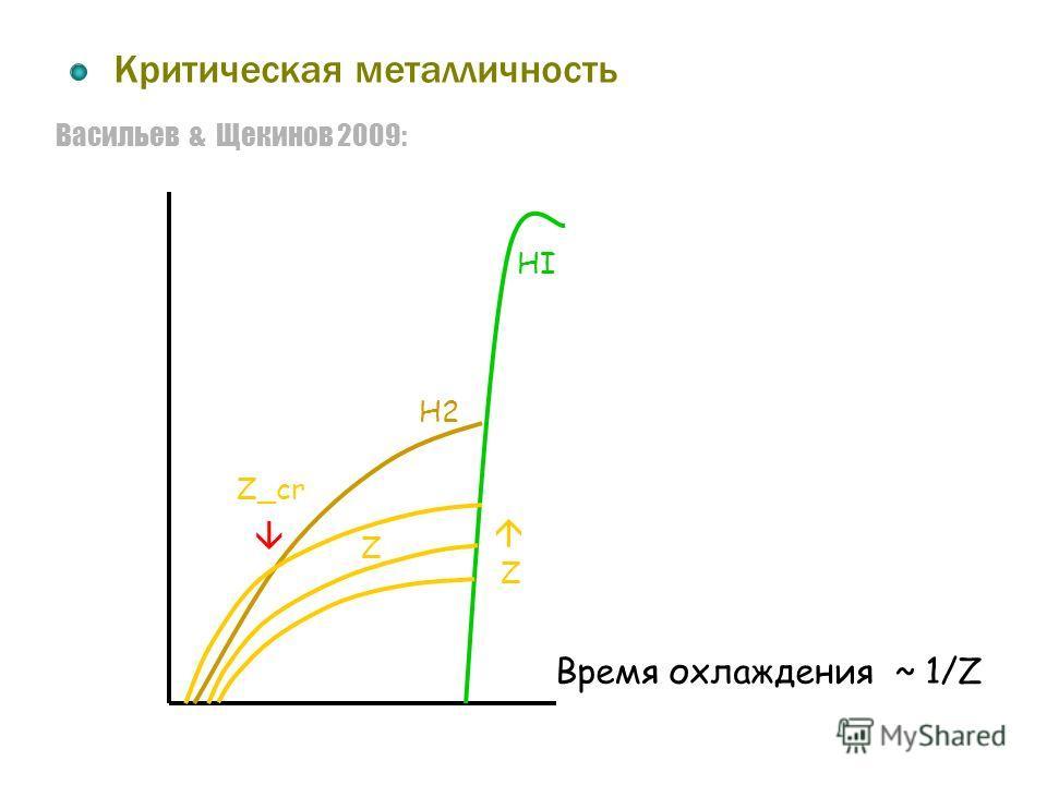 Васильев & Щекинов 2009: Критическая металличность Время охлаждения ~ 1/Z HI H2 Z Z Z_cr