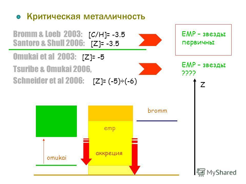 Bromm & Loeb 2003: [C/H]= -3.5 Критическая металличность Santoro & Shull 2006: [Z]= -3.5 Omukai et al 2003: [Z]= -5 Tsuribe & Omukai 2006, Schneider et al 2006: [Z]= (-5) ÷ (-6) EMP – звезды первичны EMP – звезды ???? bromm emp аккреция Z omukai