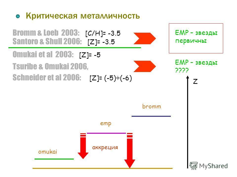 Bromm & Loeb 2003: [C/H]= -3.5 Критическая металличность Santoro & Shull 2006: [Z]= -3.5 Omukai et al 2003: [Z]= -5 Tsuribe & Omukai 2006, Schneider et al 2006: [Z]= (-5) ÷ (-6) EMP – звезды первичны EMP – звезды ???? omukai bromm emp аккреция Z