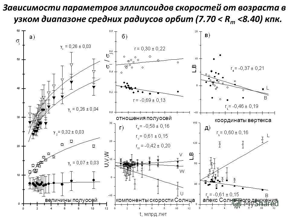 Зависимости параметров эллипсоидов скоростей от возраста в узком диапазоне средних радиусов орбит (7.70 < R m