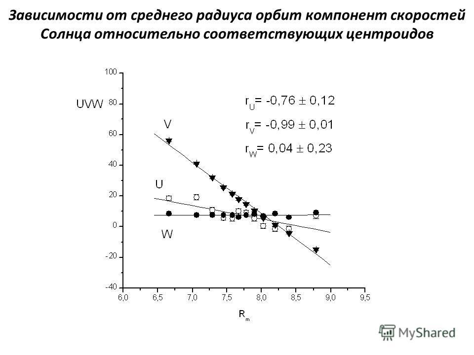 Зависимости от среднего радиуса орбит компонент скоростей Солнца относительно соответствующих центроидов