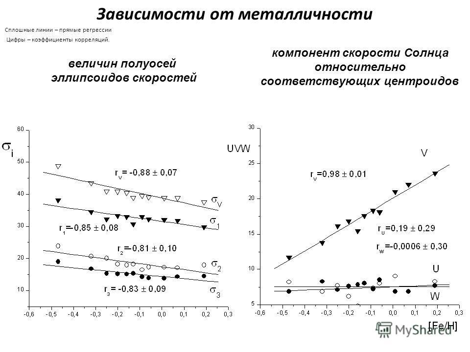 Зависимости от металличности Сплошные линии – прямые регрессии Цифры – коэффициенты корреляций. компонент скорости Солнца относительно соответствующих центроидов величин полуосей эллипсоидов скоростей