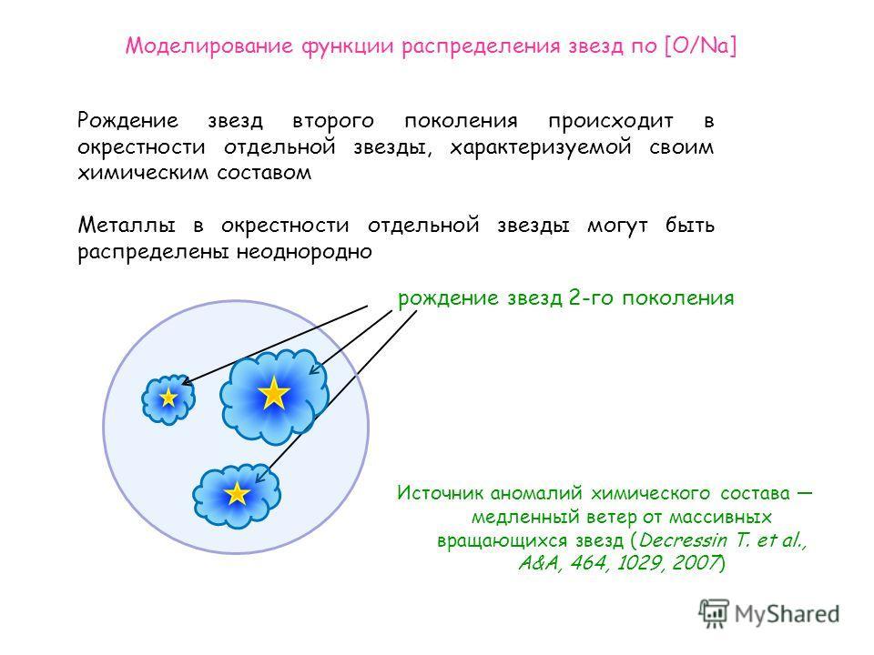 рождение звезд 2-го поколения Рождение звезд второго поколения происходит в окрестности отдельной звезды, характеризуемой своим химическим составом Металлы в окрестности отдельной звезды могут быть распределены неоднородно Источник аномалий химическо