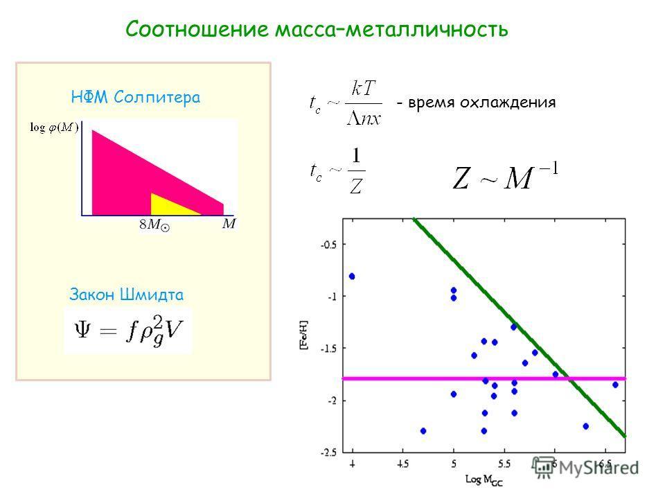 Соотношение масса–металличность Закон Шмидта НФМ Солпитера - время охлаждения