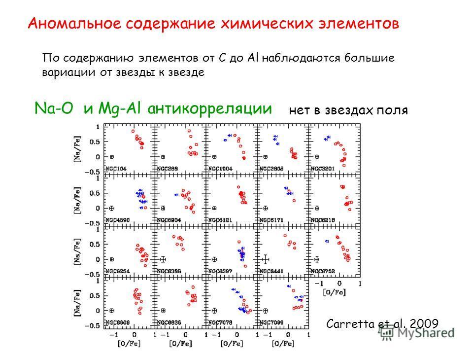 Аномальное содержание химических элементов По содержанию элементов от C до Al наблюдаются большие вариации от звезды к звезде нет в звездах поля Na-O и Mg-Al антикорреляции Carretta et al. 2009