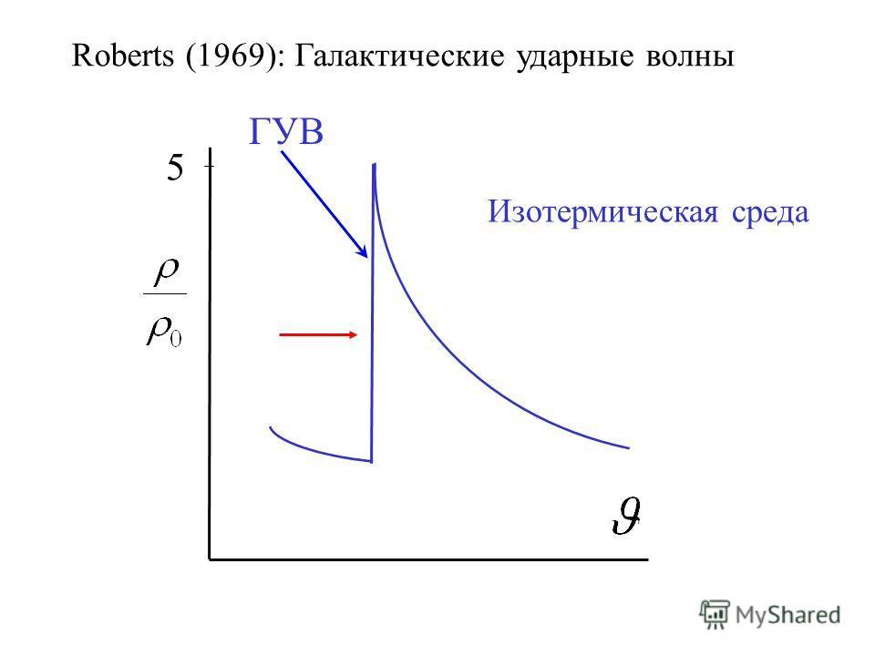 5 ГУВ Roberts (1969): Галактические ударные волны Изотермическая среда