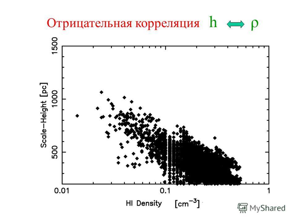 Отрицательная корреляция h ρ