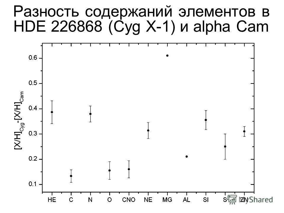 Разность содержаний элементов в HDE 226868 (Cyg X-1) и alpha Cam