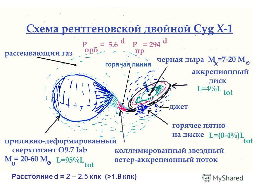 Расстояние d = 2 – 2.5 кпк (>1.8 кпк).. горячая линия