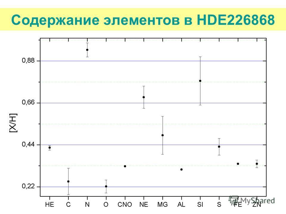 Содержание элементов в HDE226868
