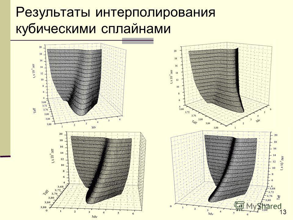 13 Результаты интерполирования кубическими сплайнами