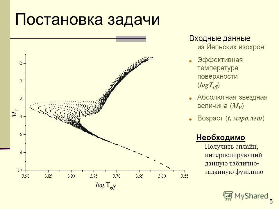 5 Постановка задачи Входные данные из Йельских изохрон: Эффективная температура поверхности ( logT eff ) Абсолютная звездная величина ( M V ) Возраст ( t, млрд.лет ) Необходимо Получить сплайн, интерполирующий данную таблично- заданную функцию