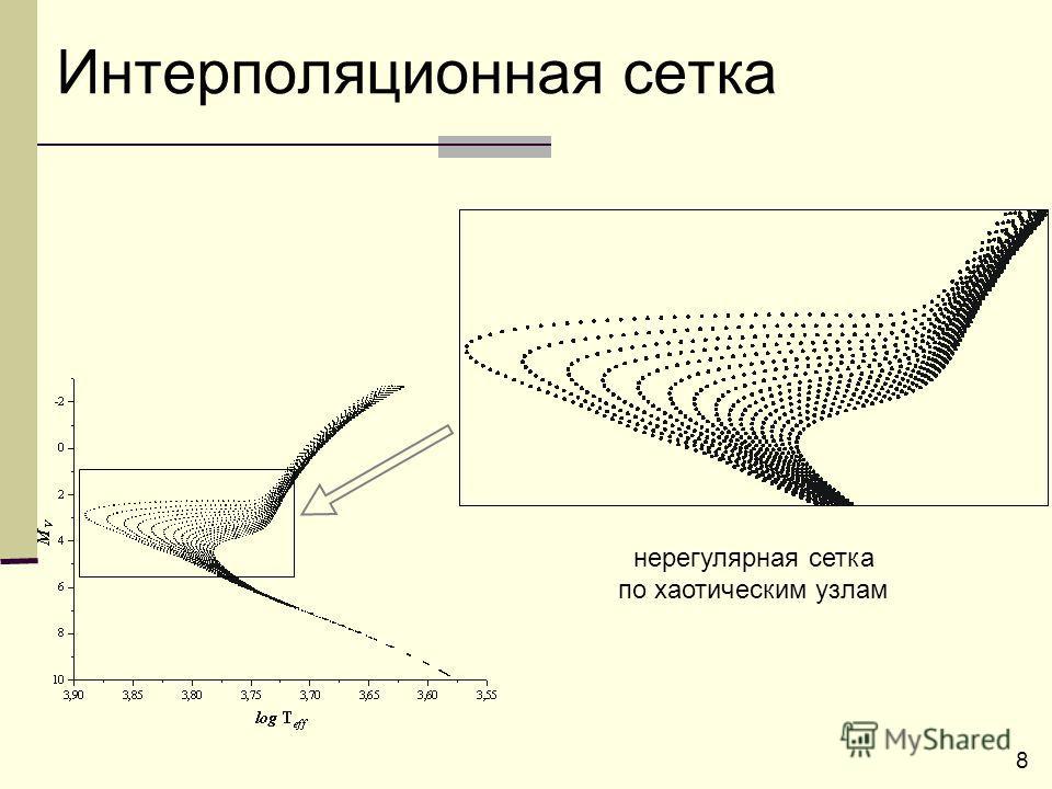 8 Интерполяционная сетка нерегулярная сетка по хаотическим узлам