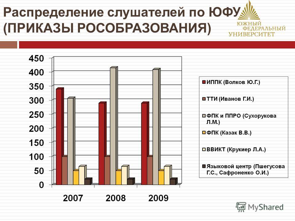 Распределение слушателей по ЮФУ (ПРИКАЗЫ РОСОБРАЗОВАНИЯ)