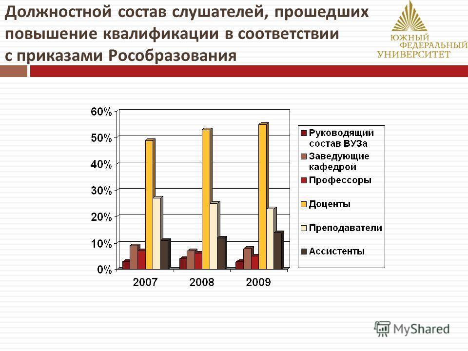Должностной состав слушателей, прошедших повышение квалификации в соответствии с приказами Рособразования