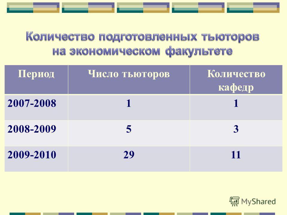 ПериодЧисло тьюторовКоличество кафедр 2007-200811 2008-200953 2009-20102911