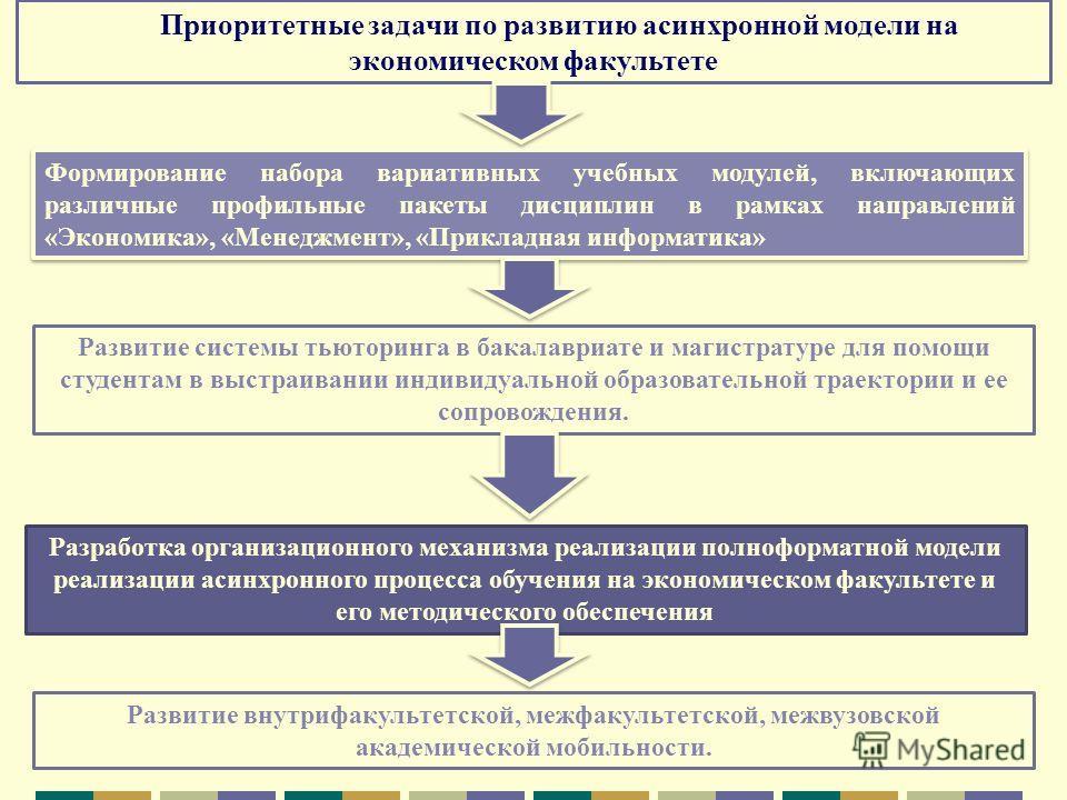 Приоритетные задачи по развитию асинхронной модели на экономическом факультете Формирование набора вариативных учебных модулей, включающих различные профильные пакеты дисциплин в рамках направлений «Экономика», «Менеджмент», «Прикладная информатика»