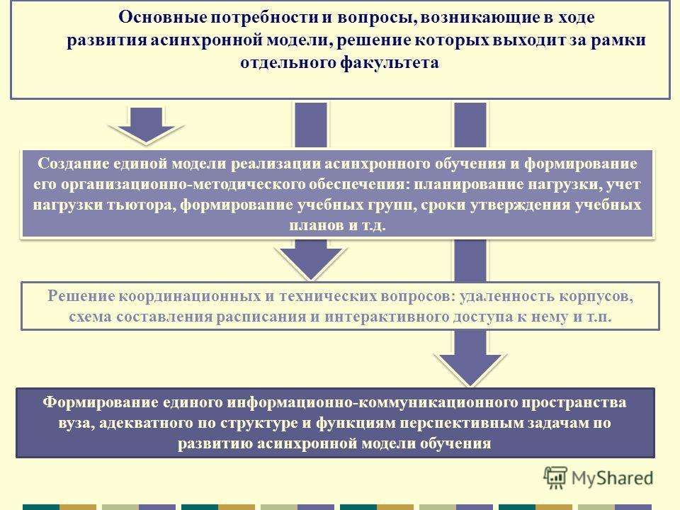 Основные потребности и вопросы, возникающие в ходе развития асинхронной модели, решение которых выходит за рамки отдельного факультета Создание единой модели реализации асинхронного обучения и формирование его организационно-методического обеспечения