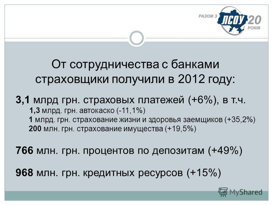 От сотрудничества с банками страховщики получили в 2012 году: 3,1 млрд грн. страховых платежей (+6%), в т.ч. 1,3 млрд. грн. автокаско (-11,1%) 1 млрд. грн. страхование жизни и здоровья заемщиков (+35,2%) 200 млн. грн. страхование имущества (+19,5%) 7