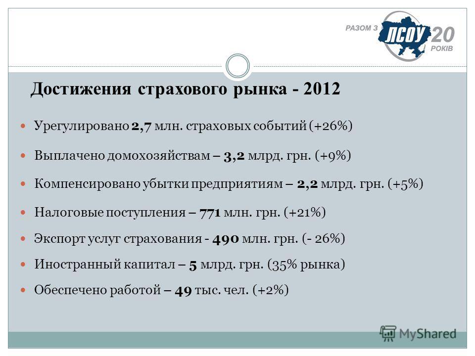 Урегулировано 2,7 млн. страховых событий (+26%) Выплачено домохозяйствам – 3,2 млрд. грн. (+9%) Компенсировано убытки предприятиям – 2,2 млрд. грн. (+5%) Налоговые поступления – 771 млн. грн. (+21%) Экспорт услуг страхования - 490 млн. грн. (- 26%) И