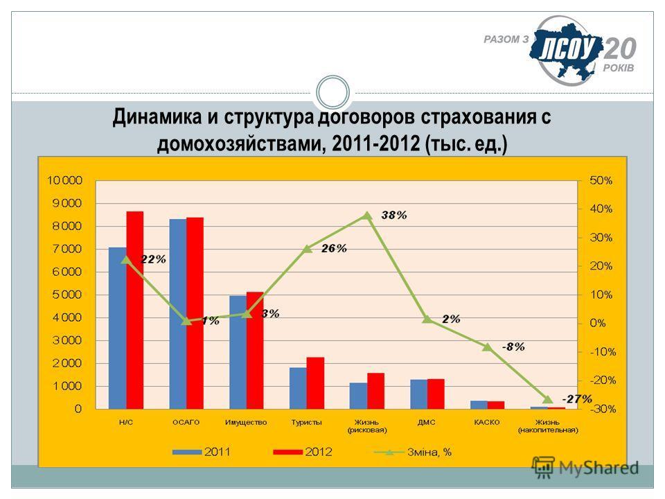 Динамика и структура договоров страхования с домохозяйствами, 2011-2012 (тыс. ед.)