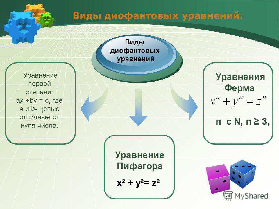 Виды диофантовых уравнений: Уравнение первой степени: ax +by = c, где a и b- целые отличные от нуля числа. Уравнение Пифагора x² + y²= z² Уравнения Ферма n є N, n 3, Виды диофантовых уравнений