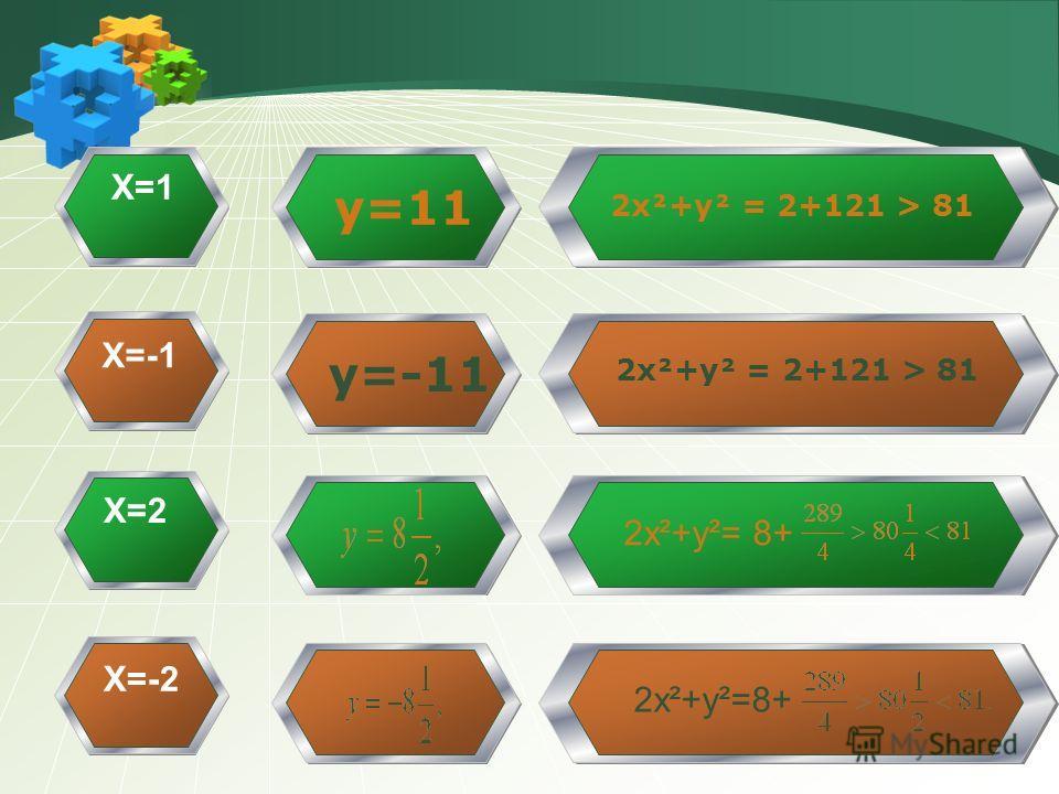 X=1 X=-1 X=2 X=-2 y=11 y=-11 2x²+y² = 2+121 > 81 2x²+y²= 8+