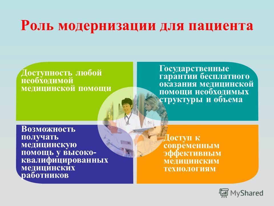 Роль модернизации для пациента Доступность любой необходимой медицинской помощи Государственные гарантии бесплатного оказания медицинской помощи необходимых структуры и объема Доступ к современным эффективным медицинским технологиям Возможность получ
