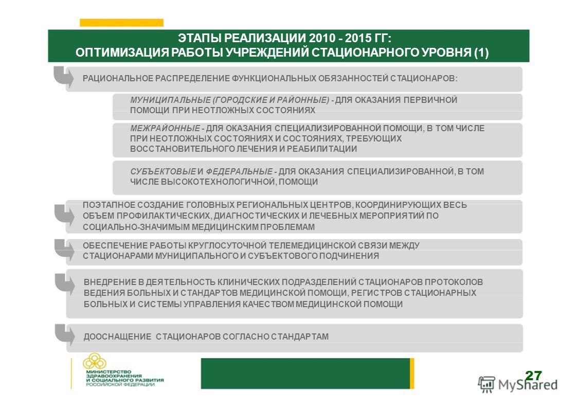 ЭТАПЫ РЕАЛИЗАЦИИ 2010 - 2015 ГГ: ОПТИМИЗАЦИЯ РАБОТЫ УЧРЕЖДЕНИЙ СТАЦИОНАРНОГО УРОВНЯ (1) РАЦИОНАЛЬНОЕ РАСПРЕДЕЛЕНИЕ ФУНКЦИОНАЛЬНЫХ ОБЯЗАННОСТЕЙ СТАЦИОНАРОВ: МУНИЦИПАЛЬНЫЕ (ГОРОДСКИЕ И РАЙОННЫЕ) - ДЛЯ ОКАЗАНИЯ ПЕРВИЧНОЙ ПОМОЩИ ПРИ НЕОТЛОЖНЫХ СОСТОЯНИЯХ