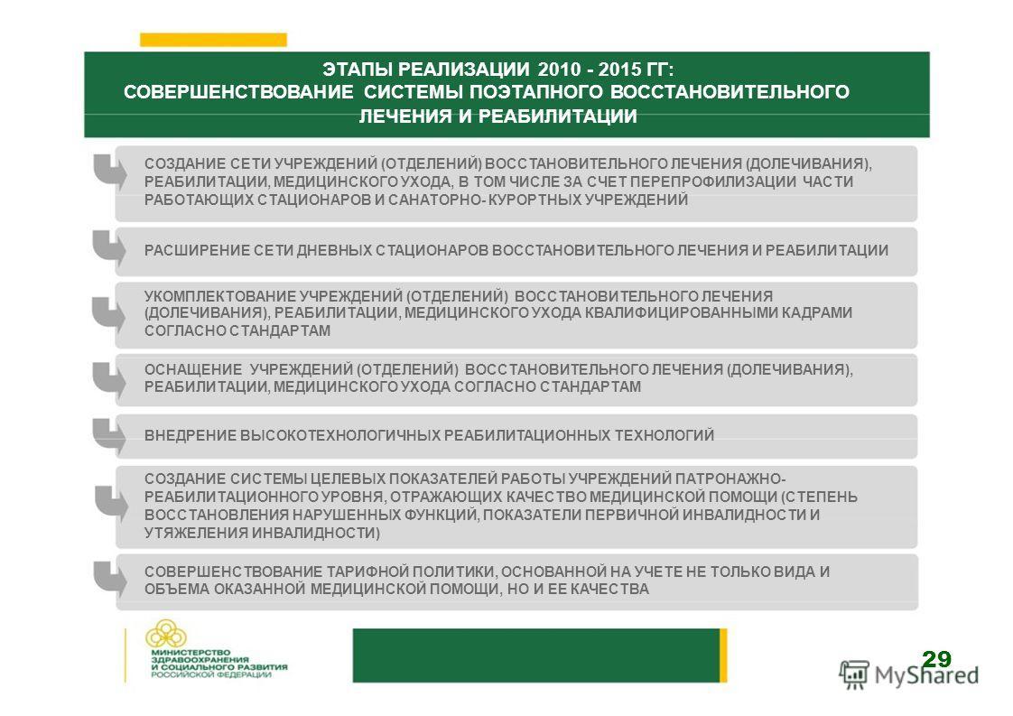 ЭТАПЫ РЕАЛИЗАЦИИ 2010 - 2015 ГГ: СОВЕРШЕНСТВОВАНИЕ СИСТЕМЫ ПОЭТАПНОГО ВОССТАНОВИТЕЛЬНОГО ЛЕЧЕНИЯ И РЕАБИЛИТАЦИИ СОЗДАНИЕ СЕТИ УЧРЕЖДЕНИЙ (ОТДЕЛЕНИЙ) ВОССТАНОВИТЕЛЬНОГО ЛЕЧЕНИЯ (ДОЛЕЧИВАНИЯ), РЕАБИЛИТАЦИИ, МЕДИЦИНСКОГО УХОДА, В ТОМ ЧИСЛЕ ЗА СЧЕТ ПЕРЕП