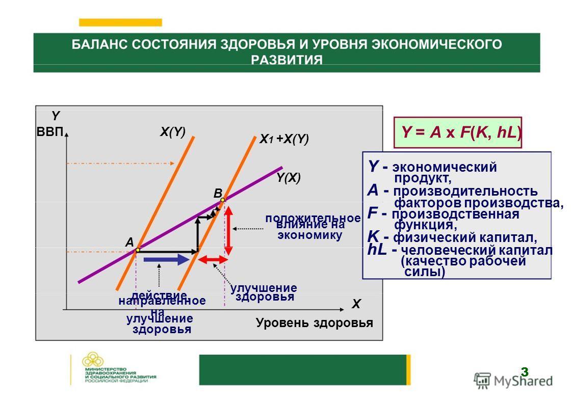 Y ВВПХ(Y) Х 1 +Х(Y) Y(Х) B положительное Y = A x F(K, hL) Y - экономический продукт, А - производительность факторов производства, F - производственная влияние на функция, А действие, экономику улучшение здоровья K - физический капитал, hL - человече