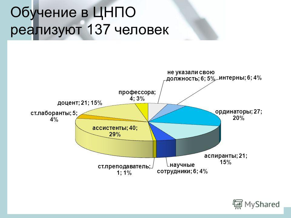 Обучение в ЦНПО реализуют 137 человек