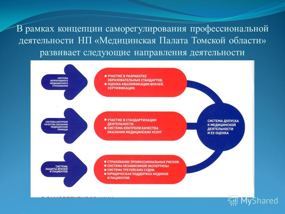В рамках концепции саморегулирования профессиональной деятельности НП «Медицинская Палата Томской области» развивает следующие направления деятельности