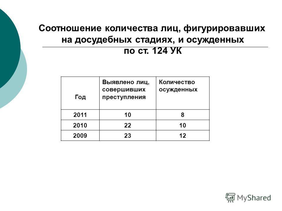 Год Выявлено лиц, совершивших преступления Количество осужденных 2011108 20102210 20092312 Соотношение количества лиц, фигурировавших на досудебных стадиях, и осужденных по ст. 124 УК