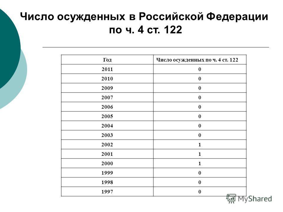 ГодЧисло осужденных по ч. 4 ст. 122 20110 20100 20090 20070 20060 20050 20040 20030 20021 20011 20001 19990 19980 19970 Число осужденных в Российской Федерации по ч. 4 ст. 122