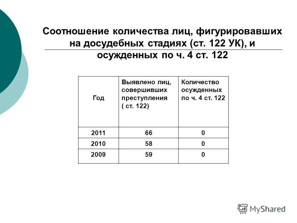 Соотношение количества лиц, фигурировавших на досудебных стадиях (ст. 122 УК), и осужденных по ч. 4 ст. 122 Год Выявлено лиц, совершивших преступления ( ст. 122) Количество осужденных по ч. 4 ст. 122 2011660 2010580 2009590