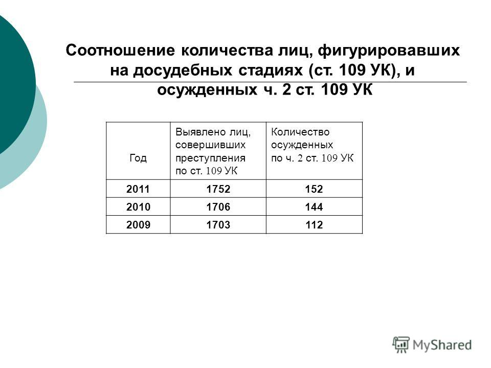 Год Выявлено лиц, совершивших преступления по ст. 109 УК Количество осужденных по ч. 2 ст. 109 УК 20111752152 20101706144 20091703112 Соотношение количества лиц, фигурировавших на досудебных стадиях (ст. 109 УК), и осужденных ч. 2 ст. 109 УК