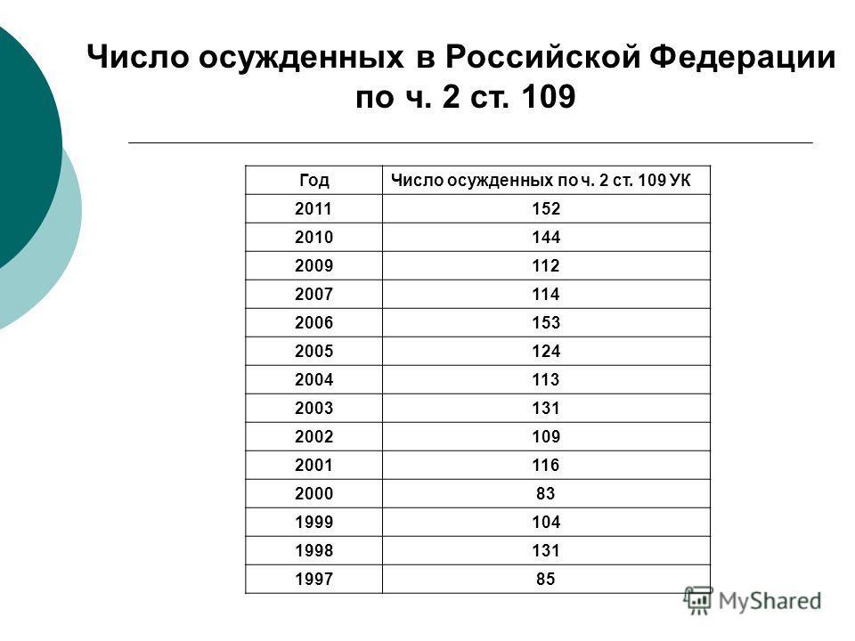 Число осужденных в Российской Федерации по ч. 2 ст. 109 ГодЧисло осужденных по ч. 2 ст. 109 УК 2011152 2010144 2009112 2007114 2006153 2005124 2004113 2003131 2002109 2001116 200083 1999104 1998131 199785