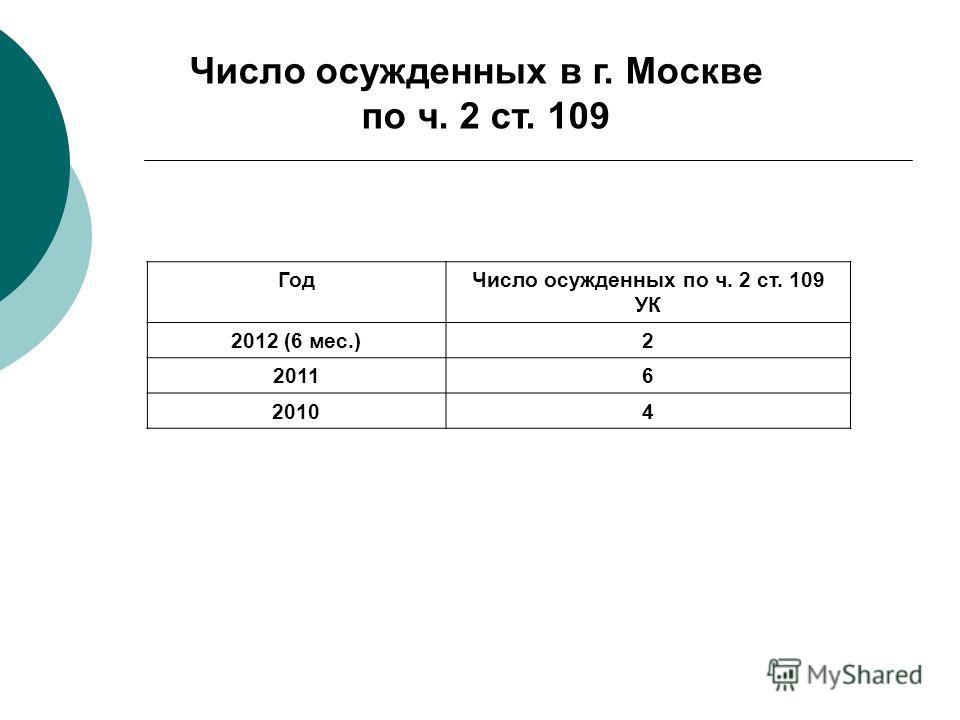 ГодЧисло осужденных по ч. 2 ст. 109 УК 2012 (6 мес.)2 20116 20104 Число осужденных в г. Москве по ч. 2 ст. 109