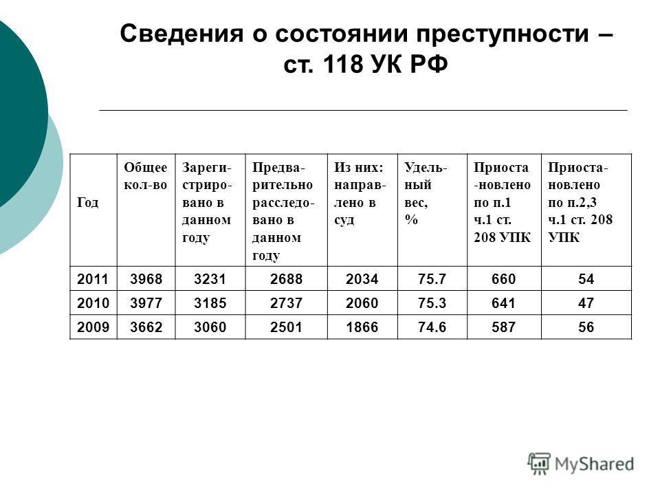 Год Общее кол-во Зареги- стриро- вано в данном году Предва- рительно расследо- вано в данном году Из них: направ- лено в суд Удель- ный вес, % Приоста -новлено по п.1 ч.1 ст. 208 УПК Приоста- новлено по п.2,3 ч.1 ст. 208 УПК 2011396832312688203475.76