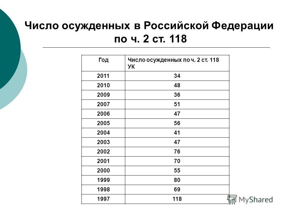 Число осужденных в Российской Федерации по ч. 2 ст. 118 ГодЧисло осужденных по ч. 2 ст. 118 УК 201134 201048 200936 200751 200647 200556 200441 200347 200276 200170 200055 199980 199869 1997118