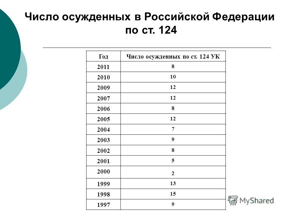 ГодЧисло осужденных по ст. 124 УК 2011 8 2010 10 2009 12 2007 12 2006 8 2005 12 2004 7 2003 9 2002 8 2001 5 2000 2 1999 13 1998 15 1997 9 Число осужденных в Российской Федерации по ст. 124
