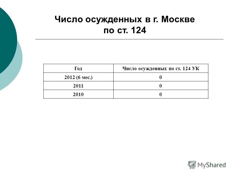 Число осужденных в г. Москве по ст. 124 ГодЧисло осужденных по ст. 124 УК 2012 (6 мес.)0 20110 20100