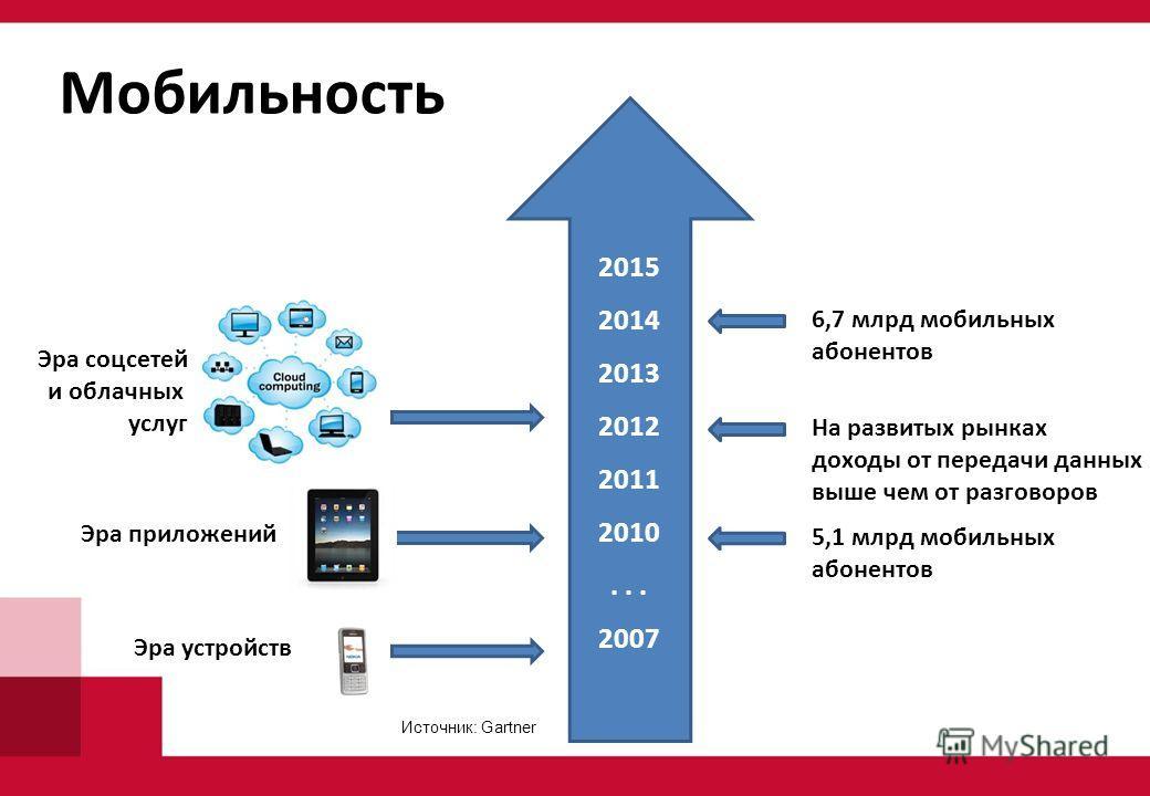 Мобильность 2015 2014 2013 2012 2011 2010... 2007 Эра устройств Эра соцсетей и облачных услуг Эра приложений 5,1 млрд мобильных абонентов На развитых рынках доходы от передачи данных выше чем от разговоров 6,7 млрд мобильных абонентов Источник: Gartn
